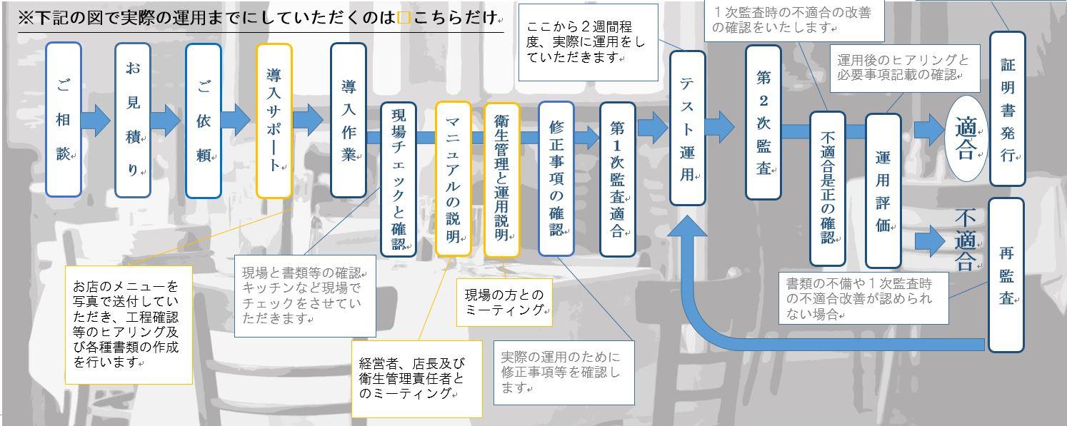 HACCP導入の流れ